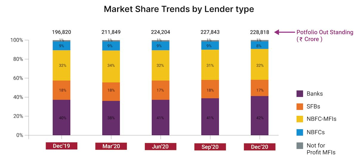 Microfinance market share trends by lender types (MFI, NBFC, Banks, SFB)
